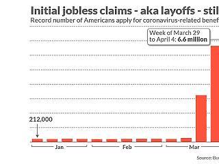 Fekete lyukba zuhant az amerikai gazdaság: 16 millió munkanélküli 3 hét alatt