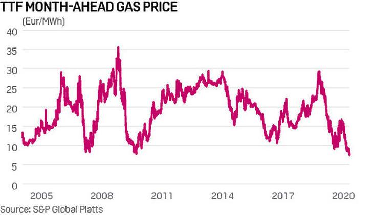 A rezsicsökkentés óta sokat esett az irányadó gáz árfolyama