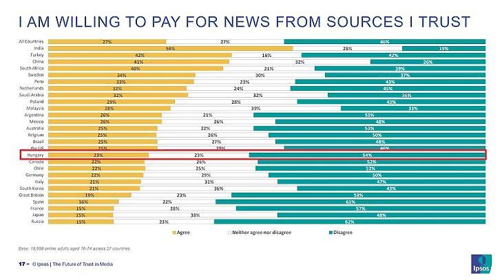 Azok aránya, akik hajlandóak lennének fizetni a hírekért (Forrás: Ipsos)