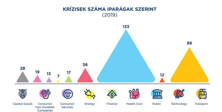 A hazai krízisek megoszlása. Fotó: MPRSZ