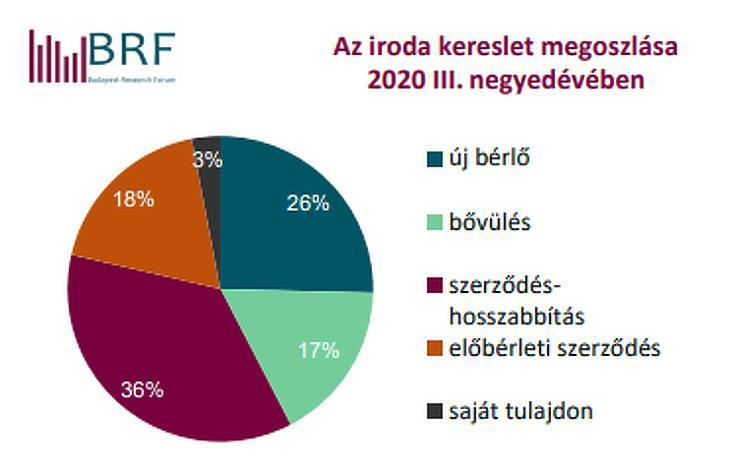 Az irodai kereslet megoszlása Budapesten 2020. 3.negyedév (forrás: BRF)
