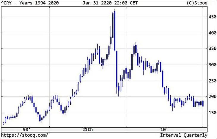 A CRB árupiaci index, új nevén Thomson Reuters/Core Commodity CRB Index