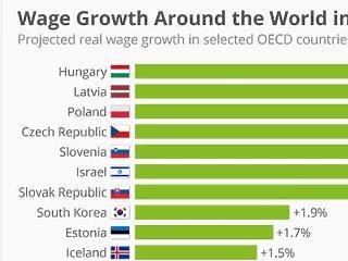 Még hogy nem száguldanak a magyar fizetések!