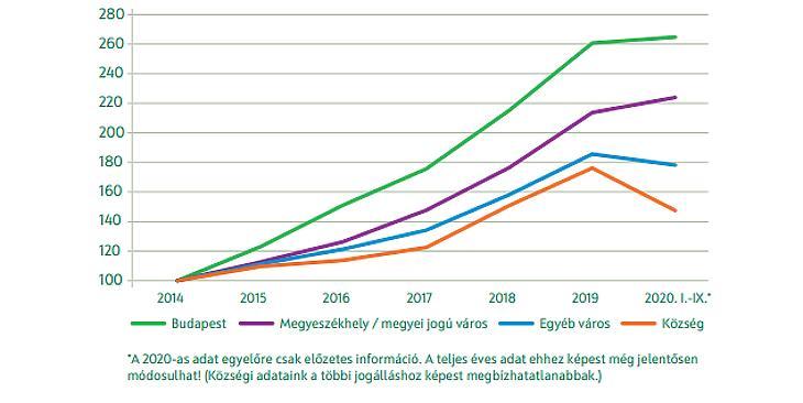 Lakóingatlanok nominális átlagára (2014=100), forrás: OTP Jelzálogbank