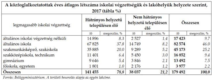 Forrás: Belügyminisztérium