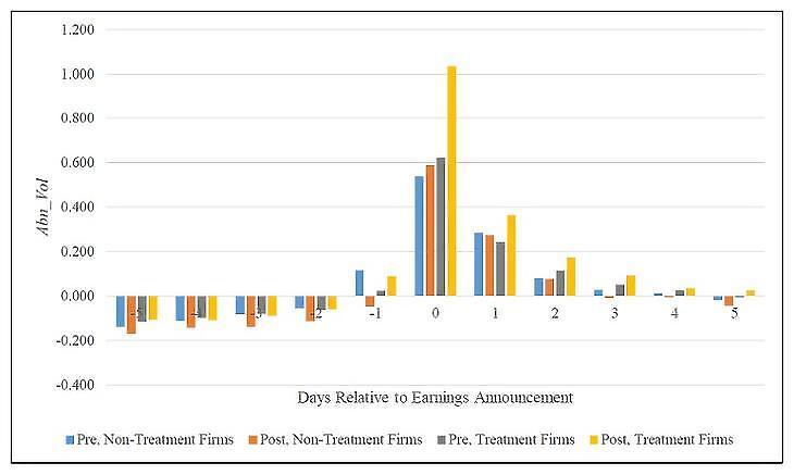 A cégek forgalmának növekedése a gyorsjelentés megjelenését követően, az átlaghoz képest százalékban Forrás: Blankespoor et al: Capital market effects of media synthesis and dissemination: evidence from robo-journalism, Review of Accounting Studies (2018) 23:1-36