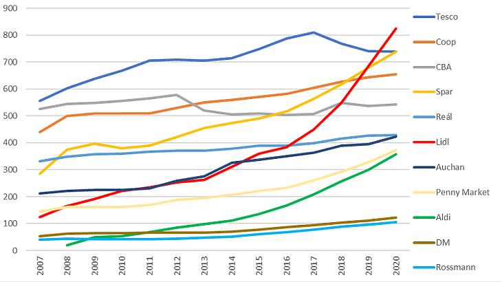 A magyarországi kereskedelmi üzletláncok forgalmának alakulása, 2007-2020 (milliárd forint, forrás: Trade magazin/GKI)