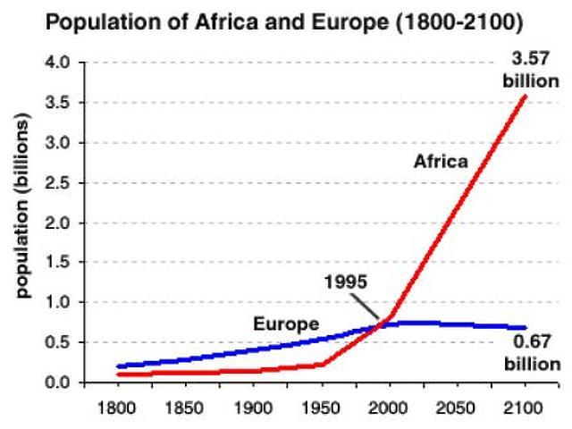 Afrika és Európa népessége