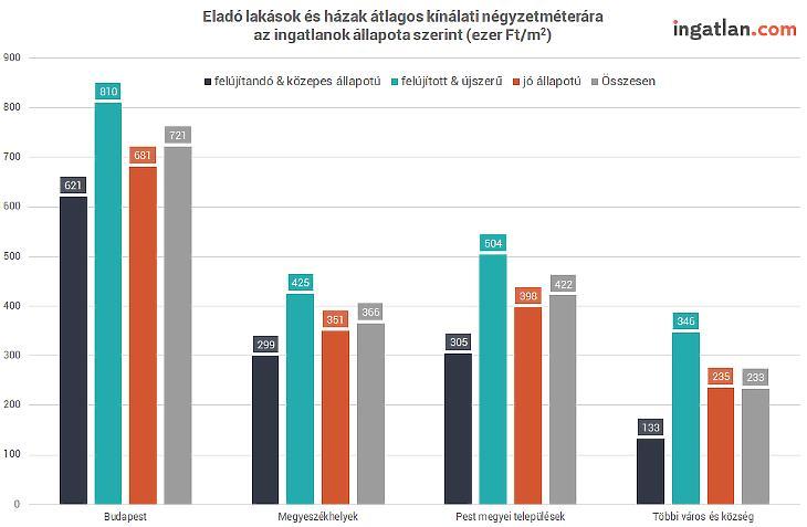 Eladó lakások állapot szerint (forrás: ingatlan.com)