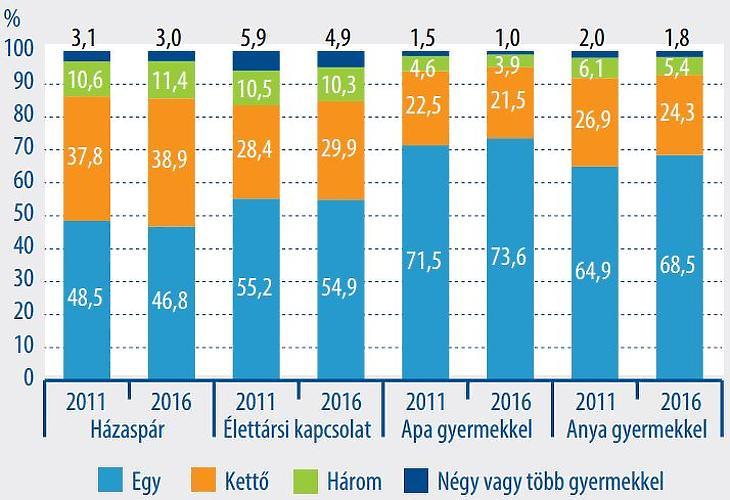 A gyermekes családok megoszlása a gyermekek száma szerint. Forrás: KSH mikrocenzus