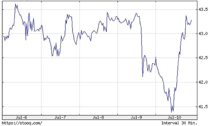A Brent olajfajta árfolyamának alakulása a héten.