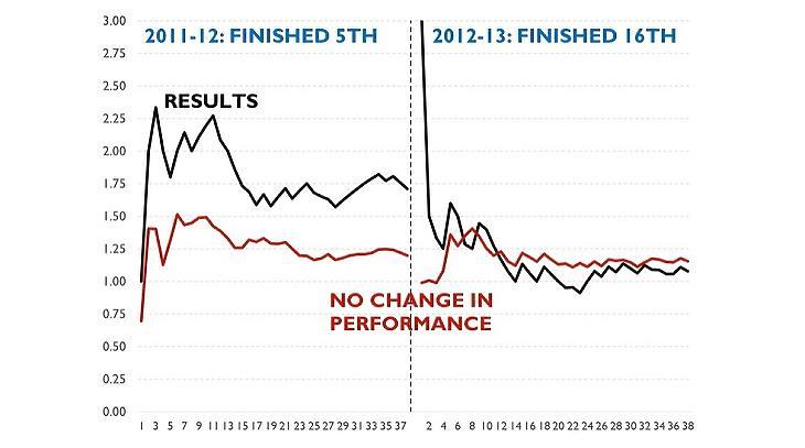 A profi sportfogadó ezt látja: a Newcastla valódi teljesítménye