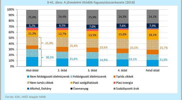 A jövedelmi ötödök fogyasztási szerkezete (Forrás: inflációs jelentés, MNB)