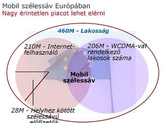 Mobil szélessáv Európában