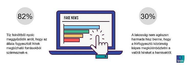 Hírforrások megbízhatósága (forrás: Ipsos, Trust Misplaced?)