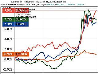 Megvan az új rekord, 360 forint felett az euró
