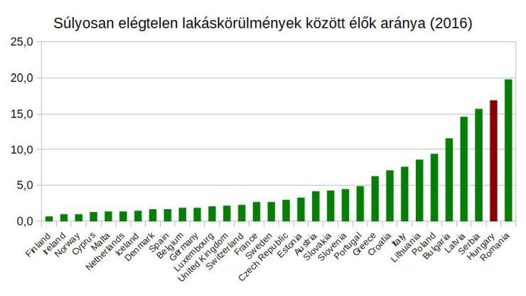 Forrás: Eurostat, mfor.hu