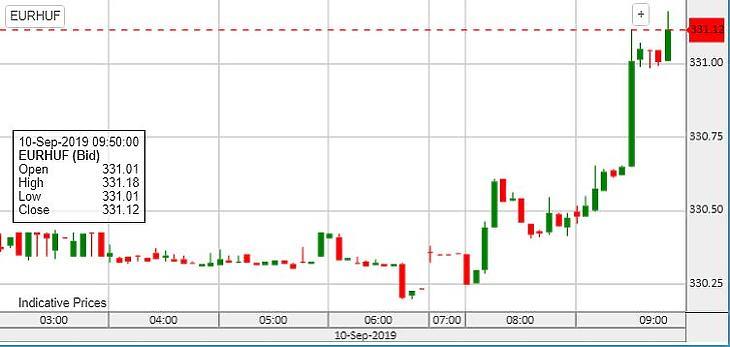 Az euró árfolyama