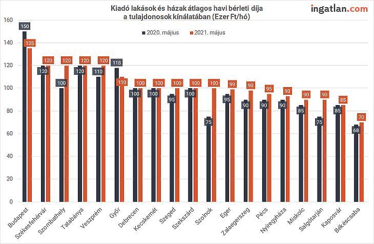 Vidéki adatok a bérleti piacról (forrás: ingatlan.com)