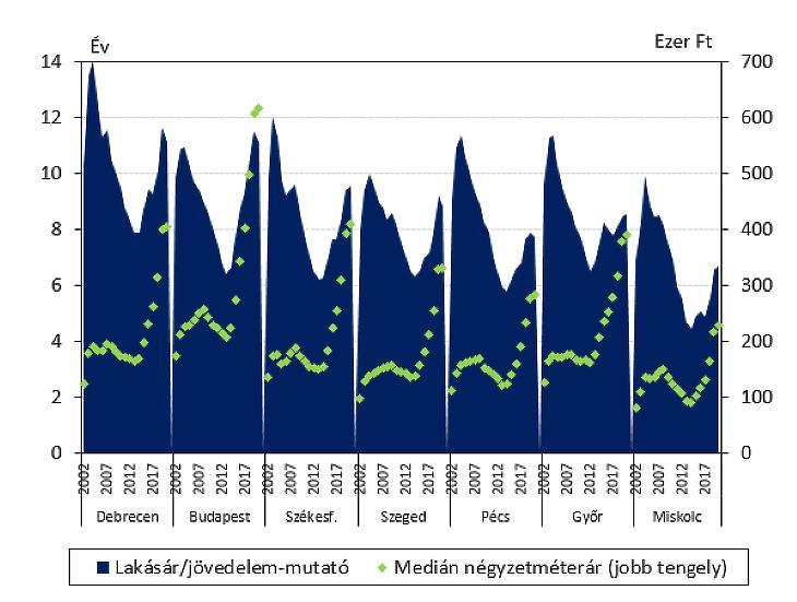 Lakásárak és jövedelmek (forrás: MNB)