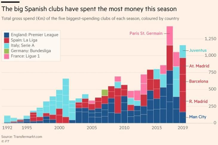 A nagy spanyol klubok költik 2019-ben a legtöbbet - forrás: ft.com