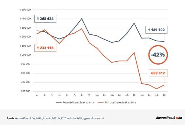 Használtautó-keresések napi statisztikája