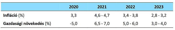 A Magyar Nemzeti Bank GDP-re és inflációra vonatkozó legfrissebb előrejelzése (Forrás: MNB)