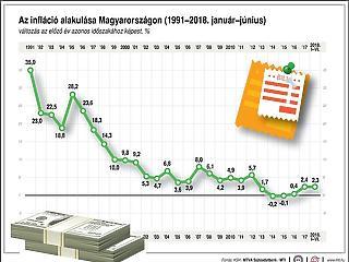 A cigi és a benzin miatt gyorsult az infláció, és marad is  3 százalék felett
