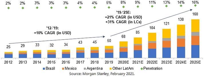 Latin-Amerika e-kereskedelme (US$bn)