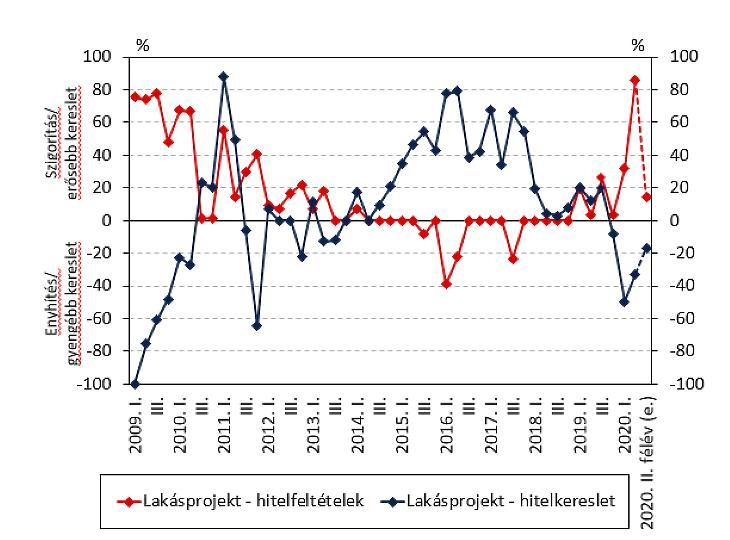 Lakásprojektek hitelezési feltételei és ezek keresletének alakulása (forrás: MNB)