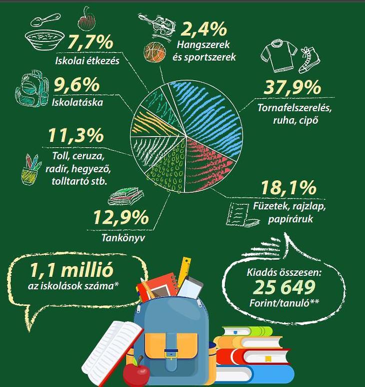 Az iskolakezdéssel járó kiadások 2019-ben (Forrás: KSH)
