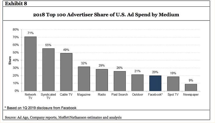 A 100 legnagyobb hirdető költési arányai az egyes médiatípusoknál