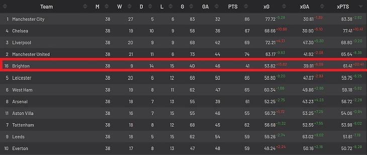 A lőtt és kapott gólok várható értéke a 2020-21-es angol PL bajnokságban (Itt nem az xG-különbség látható, bár megegyezik a sorrend, hanem az xG alapján számított várható pontszám; Forrás: Understat)