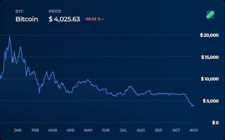 Lehetséges, hogy a bitcoin felezés a kripto hullámzását erősíti? - Admiral Markets