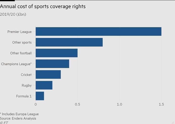 A sportközvetítések éves költségei (Forrás: Financial Times)