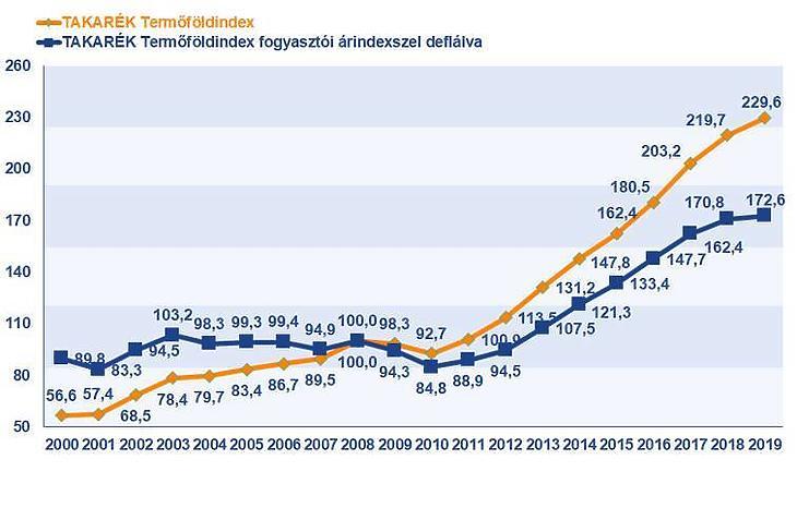 Takarék Termőföldindex – nominálisan és a fogyasztói árindexszel deflálva (Forrás: Takarék Termőföldindex)