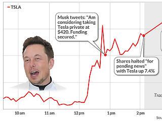 13 milliárd dollárt tettek a Tesla árfolyamesésére