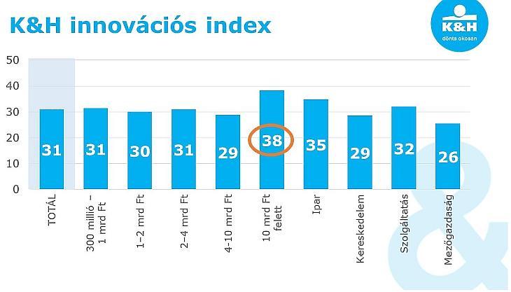Így indult a K&H innovációs indexe.