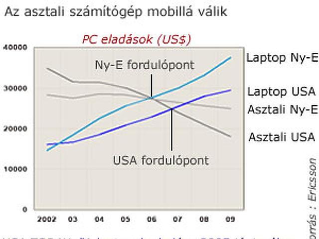 Az asztali számítógép mobillá válik