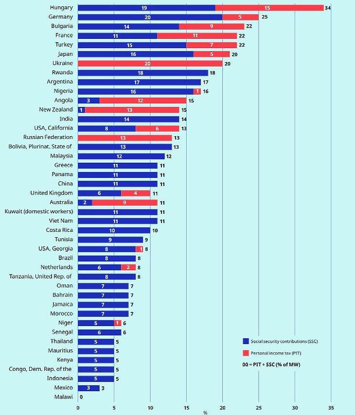Élen a magyar minimálbér adóterhelése (Forrás: ILO)