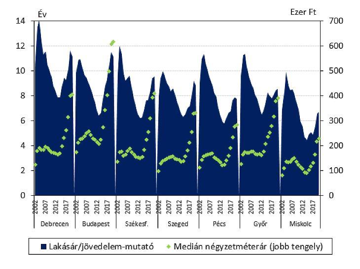 A lakásárak és a jövedelmek viszonya a főbb régióközpontokban (forrás: KSH, MNB)
