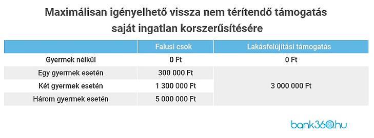 Maximálisan igényelhető támogatások (Forrás: Bank360)