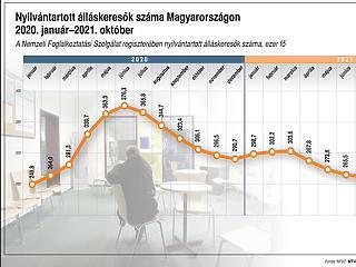 Rekord szinten a foglalkoztatottak száma