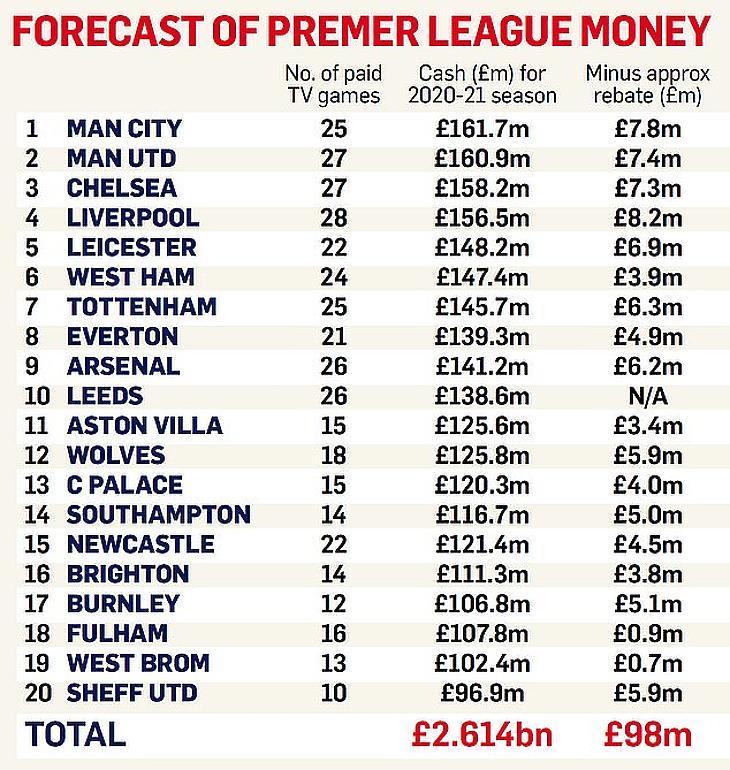 Várhatóan így oszlik majd meg a Premier League klubjai között a bevétel - Előrejelzés