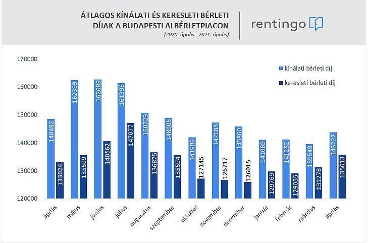Érdekesen alakultak a bérleti viszonyok (forrás: rentingo)