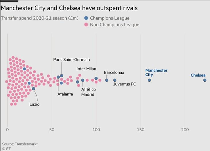 A Chelsea és a City sokkal többet tudott költeni riválisainál (Forrás: Finanial Times)