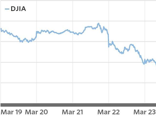 Három napon belül közel 1500 pont mínusz a Dow-ban