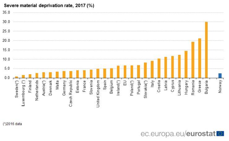 Súlyos anyagi deprivációval érintettek aránya (Forrás: Eurostat)