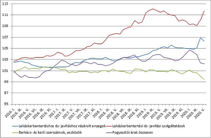 Fogyasztói árak a lakásfelújításoknál (forrás: KSH, GKI)