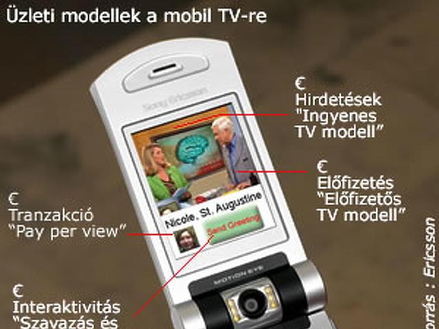 Üzleti modellek a mobil TV-re